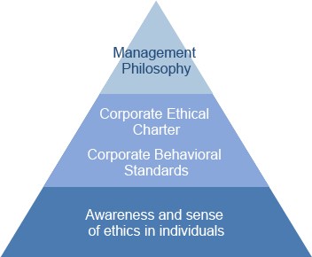 Ethical Charter and Standards of Behavior