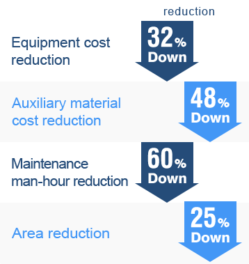 Reduced ratio[Equipment cost reduction:32%][Auxiliary material cost reduction:48%][Maintenance man-hour reduction:60%][Area reduction:25%]