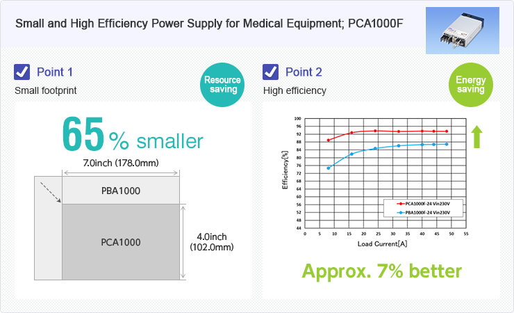 Small and High Efficiency Power Supply for Medical Equipment ; GMA300F