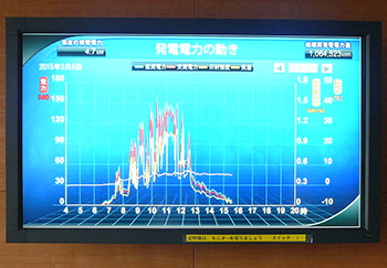 Tateyama Factory power generation display monitor