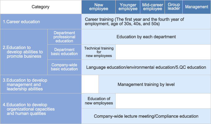 Category/System of education by level